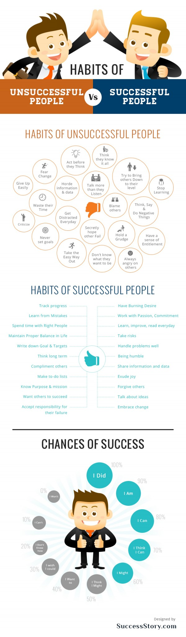 HabitsofUnsuccessfulPeopleVsSuccessfulPeople